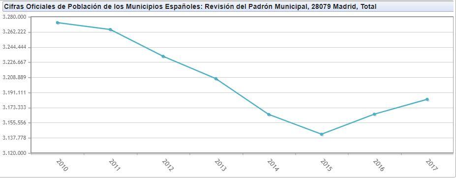 Población Madrid capital